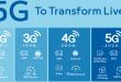 Mencengangkan, Ericsson Ungkap Jumlah Pengguna 5G Dalam Setahun Terakhir